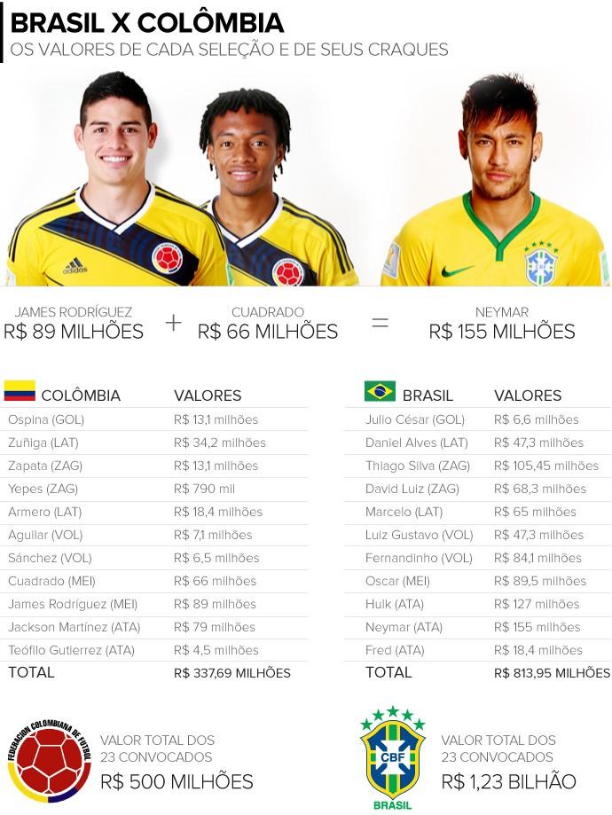 info_valores_sel-brasileira-x-sel-colombia_1