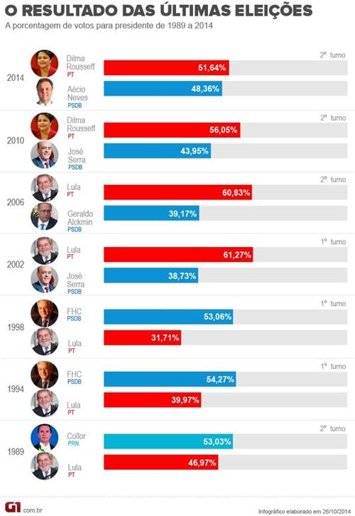 o-resultado-das-ultimas-eleicoes-presidenciais