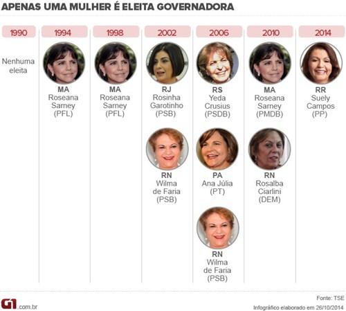 mulheres_governadoras